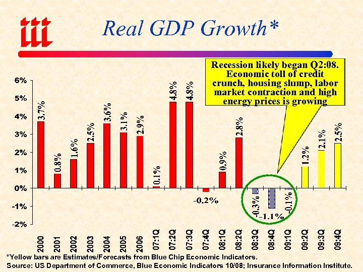 Real GDP Growth* Recession likely began Q 2: 08. Economic toll of credit crunch,