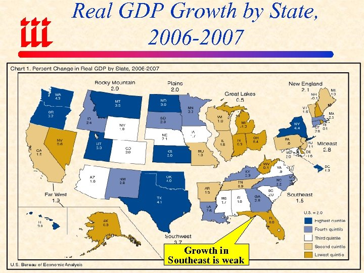 Real GDP Growth by State, 2006 -2007 Growth in Southeast is weak