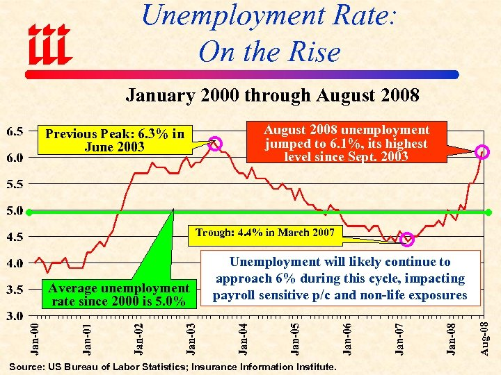 Unemployment Rate: On the Rise January 2000 through August 2008 Previous Peak: 6. 3%