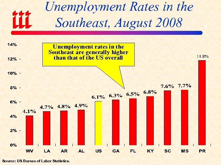 Unemployment Rates in the Southeast, August 2008 Unemployment rates in the Southeast are generally