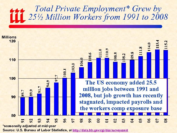 Total Private Employment* Grew by 25½ Million Workers from 1991 to 2008 Millions The