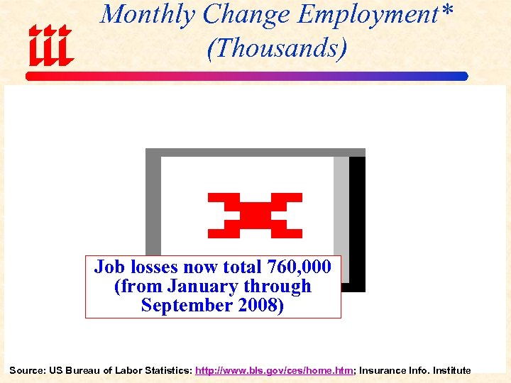 Monthly Change Employment* (Thousands) Job losses now total 760, 000 (from January through September