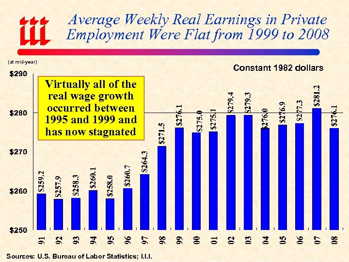Average Weekly Real Earnings in Private Employment Were Flat from 1999 to 2008 (at