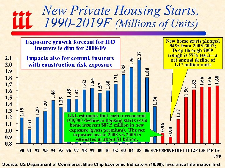 New Private Housing Starts, 1990 -2019 F (Millions of Units) Exposure growth forecast for