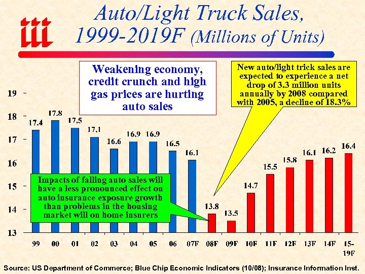 Auto/Light Truck Sales, 1999 -2019 F (Millions of Units) Weakening economy, credit crunch and