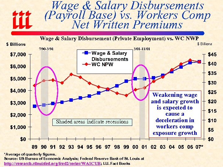 Wage & Salary Disbursements (Payroll Base) vs. Workers Comp Net Written Premiums Wage &