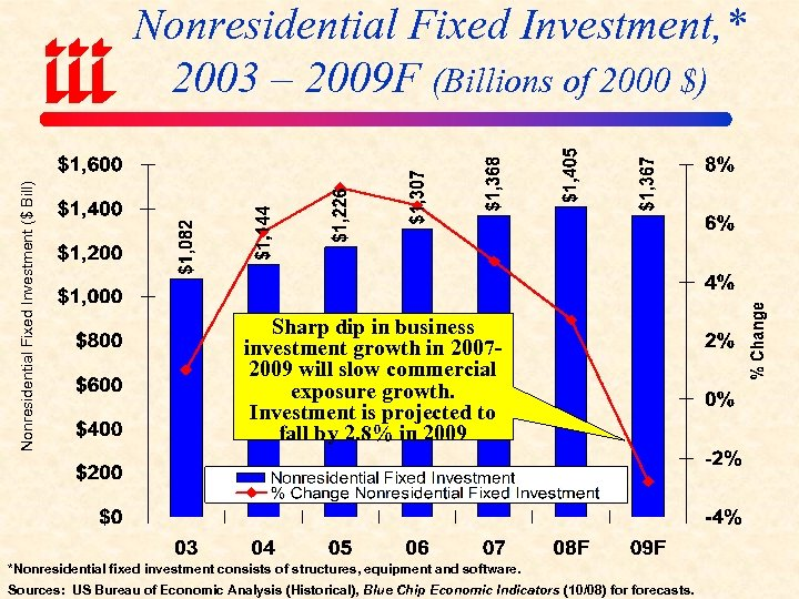 Nonresidential Fixed Investment ($ Bill) Nonresidential Fixed Investment, * 2003 – 2009 F (Billions
