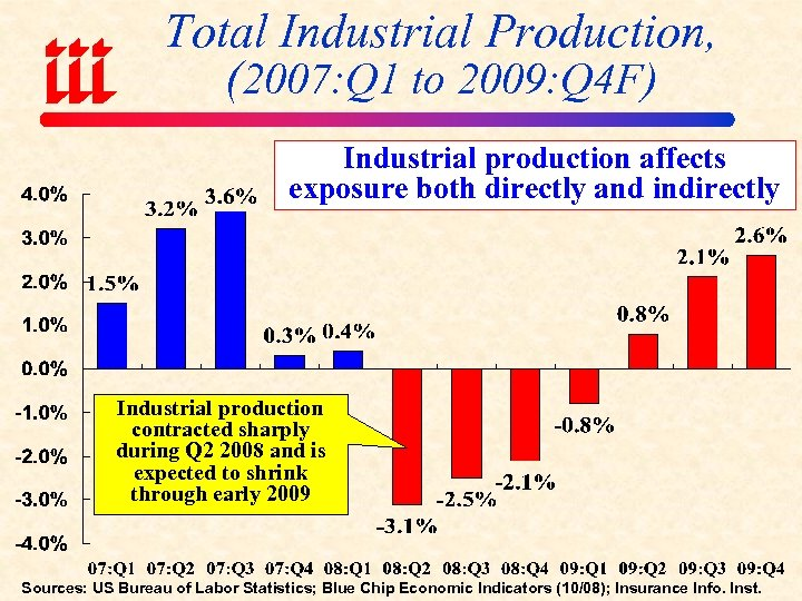 Total Industrial Production, (2007: Q 1 to 2009: Q 4 F) Industrial production affects