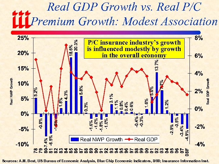 Real GDP Growth vs. Real P/C Premium Growth: Modest Association P/C insurance industry's growth