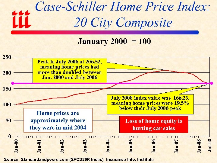 Case-Schiller Home Price Index: 20 City Composite January 2000 = 100 Peak in July