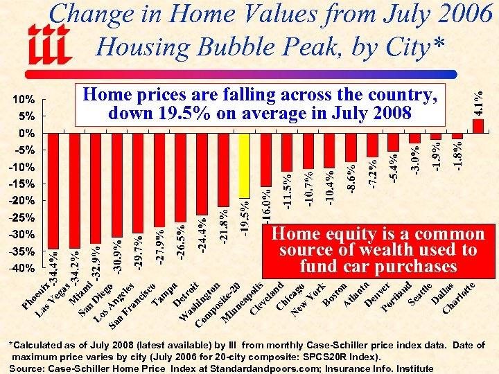 Change in Home Values from July 2006 Housing Bubble Peak, by City* Home prices