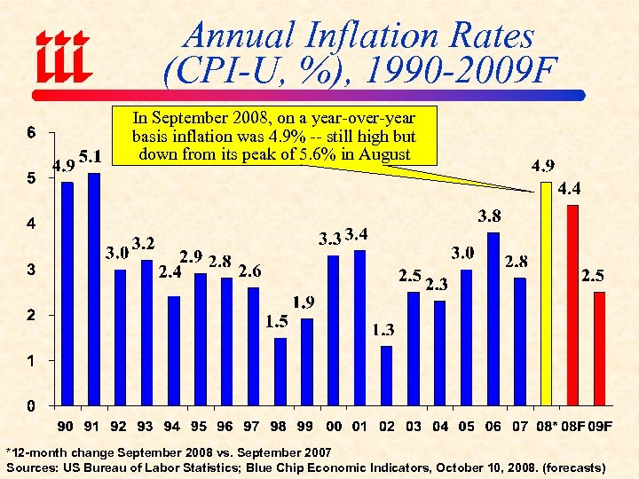 Annual Inflation Rates (CPI-U, %), 1990 -2009 F In September 2008, on a year-over-year