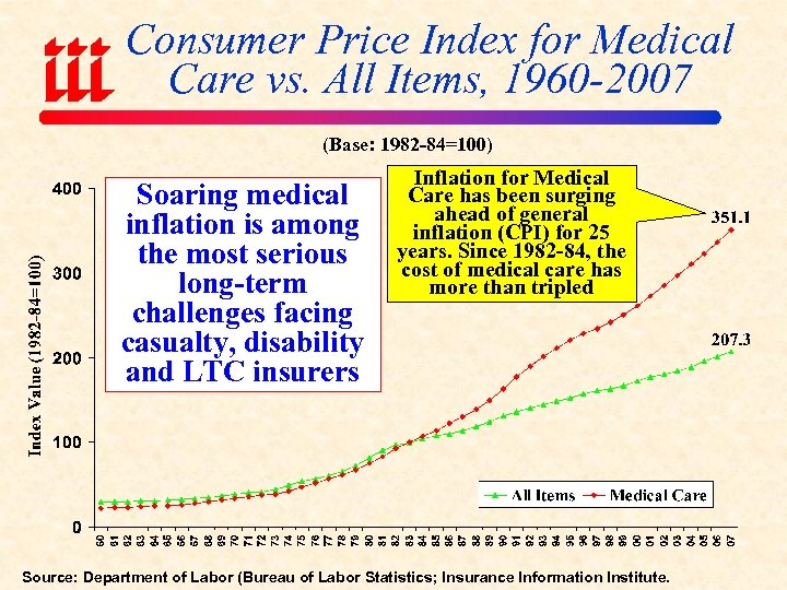 Consumer Price Index for Medical Care vs. All Items, 1960 -2007 (Base: 1982 -84=100)