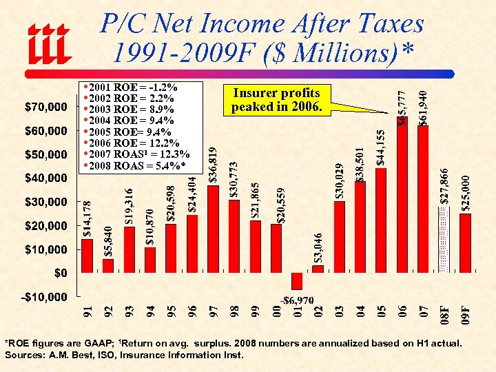 P/C Net Income After Taxes 1991 -2009 F ($ Millions)* 2001 ROE = -1.