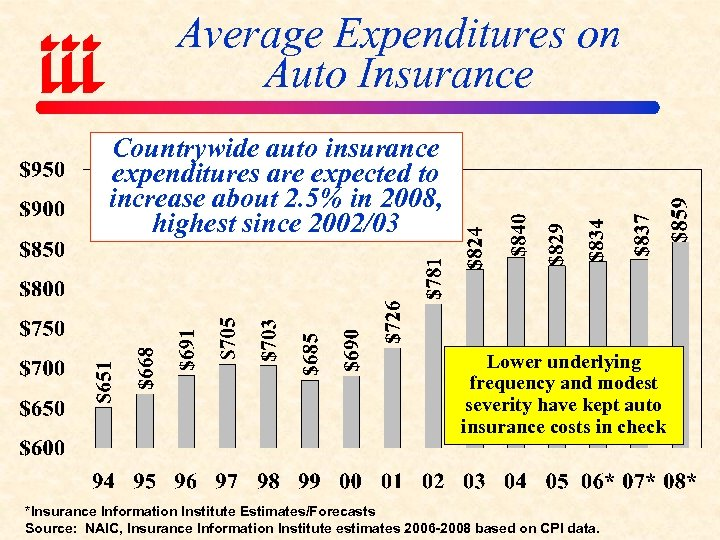 Average Expenditures on Auto Insurance Countrywide auto insurance expenditures are expected to increase about