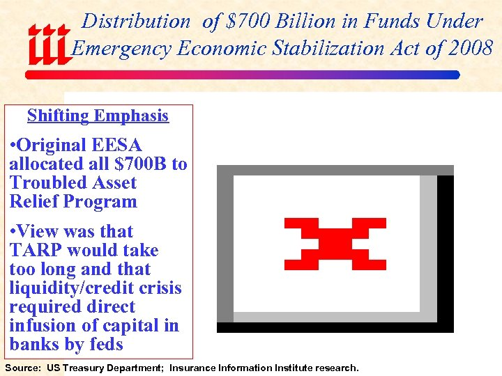 Distribution of $700 Billion in Funds Under Emergency Economic Stabilization Act of 2008 Shifting