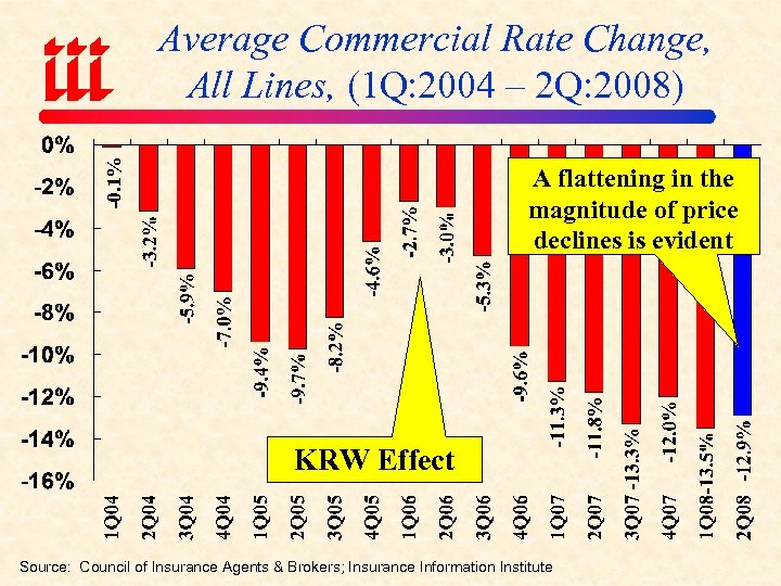 -0. 1% Average Commercial Rate Change, All Lines, (1 Q: 2004 – 2 Q: