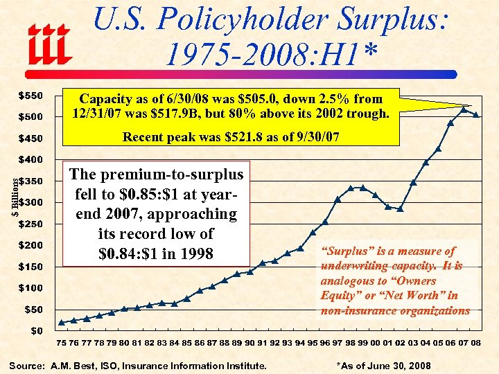 U. S. Policyholder Surplus: 1975 -2008: H 1* Capacity as of 6/30/08 was $505.