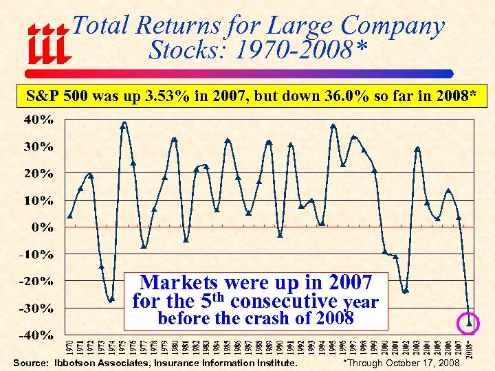 Total Returns for Large Company Stocks: 1970 -2008* S&P 500 was up 3. 53%