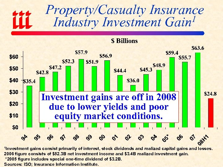 Property/Casualty Insurance 1 Industry Investment Gain Investment gains are off in 2008 due to