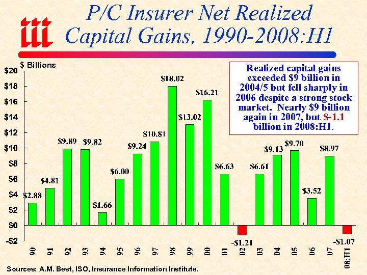 P/C Insurer Net Realized Capital Gains, 1990 -2008: H 1 $ Billions Sources: A.