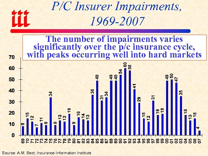 P/C Insurer Impairments, 1969 -2007 The number of impairments varies significantly over the p/c