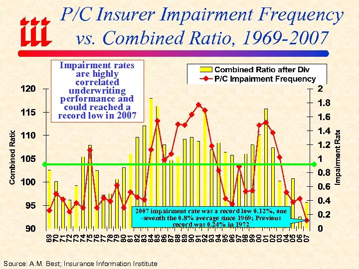 P/C Insurer Impairment Frequency vs. Combined Ratio, 1969 -2007 Impairment rates are highly correlated