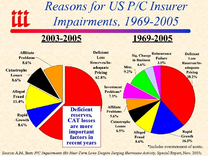 Reasons for US P/C Insurer Impairments, 1969 -2005 2003 -2005 Deficient reserves, CAT losses