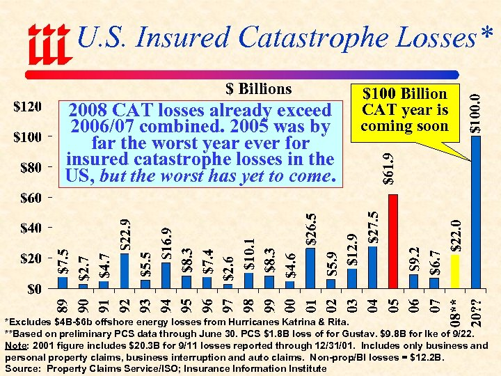 U. S. Insured Catastrophe Losses* $ Billions 2008 CAT losses already exceed 2006/07 combined.