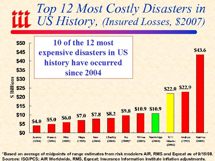 Top 12 Most Costly Disasters in US History, (Insured Losses, $2007) 10 of the