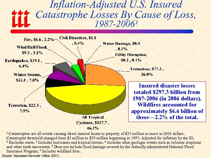 Inflation-Adjusted U. S. Insured Catastrophe Losses By Cause of Loss, 1987 -2006¹ Insured disaster