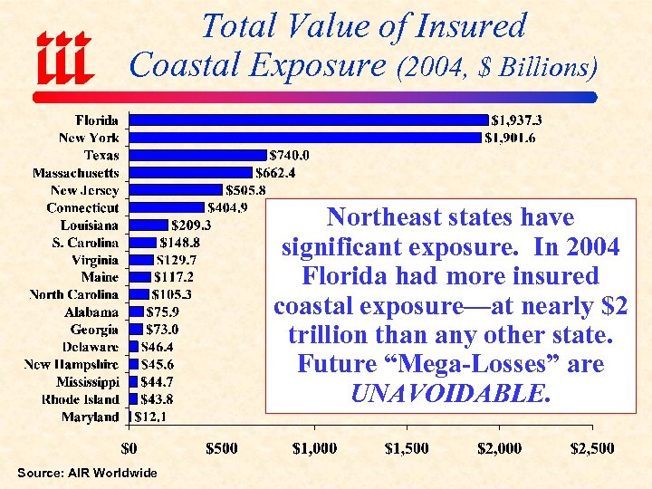 Total Value of Insured Coastal Exposure (2004, $ Billions) Northeast states have significant exposure.