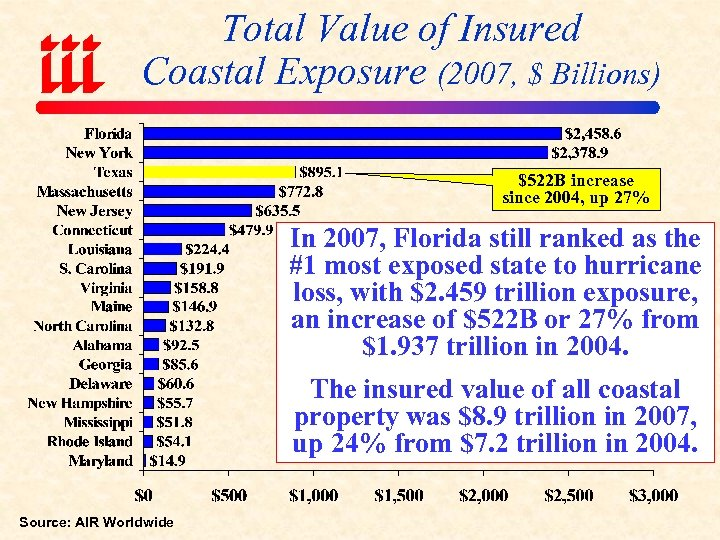 Total Value of Insured Coastal Exposure (2007, $ Billions) $522 B increase since 2004,