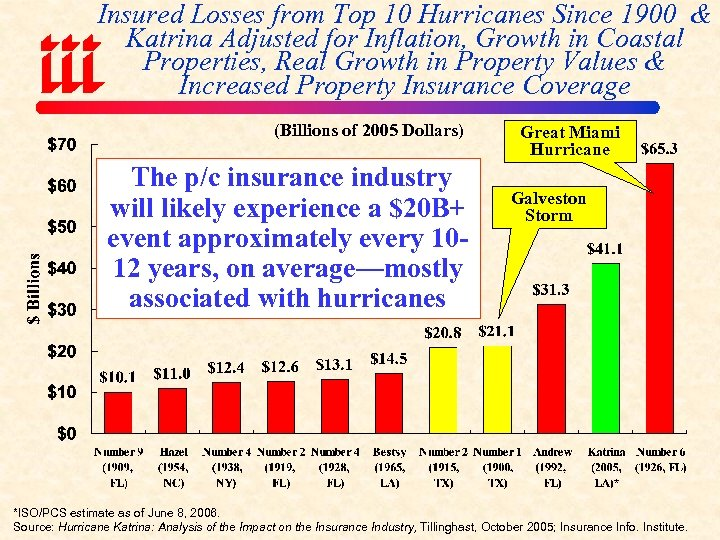 Insured Losses from Top 10 Hurricanes Since 1900 & Katrina Adjusted for Inflation, Growth
