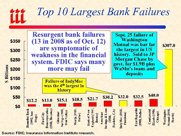 Top 10 Largest Bank Failures Resurgent bank failures (13 in 2008 as of Oct.