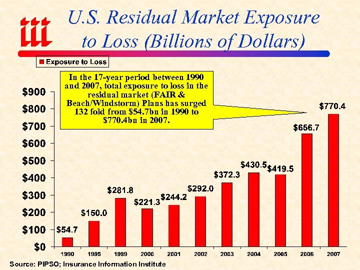 U. S. Residual Market Exposure to Loss (Billions of Dollars) In the 17 -year