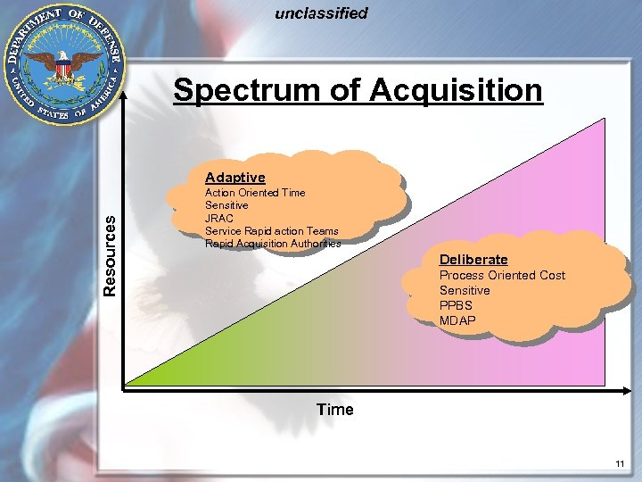unclassified Spectrum of Acquisition Resources Adaptive Action Oriented Time Sensitive JRAC Service Rapid action