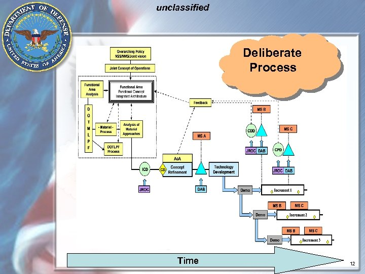 unclassified Deliberate Process Time 12