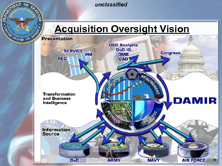 unclassified Acquisition Oversight Vision 19