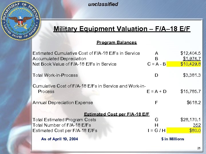 unclassified Military Equipment Valuation – F/A– 18 E/F Program Balances Estimated Cumulative Cost of