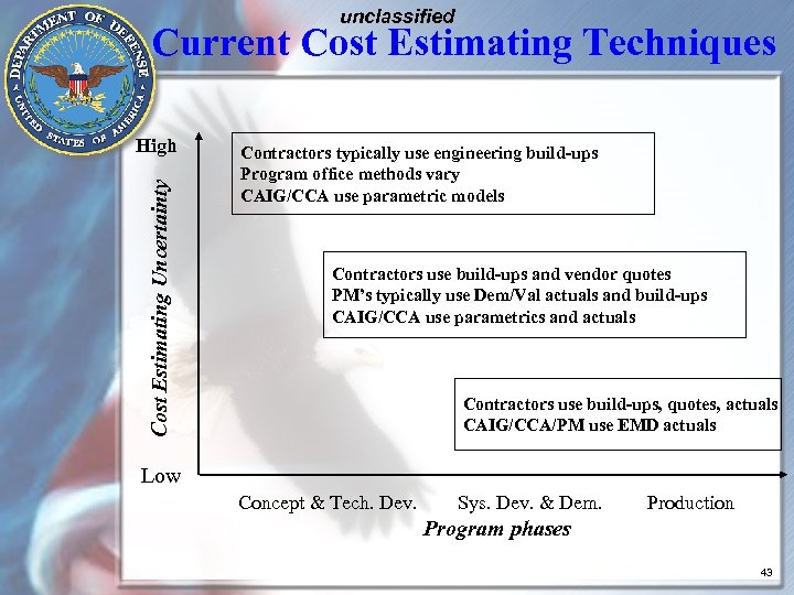 unclassified Current Cost Estimating Techniques Cost Estimating Uncertainty High Contractors typically use engineering build-ups