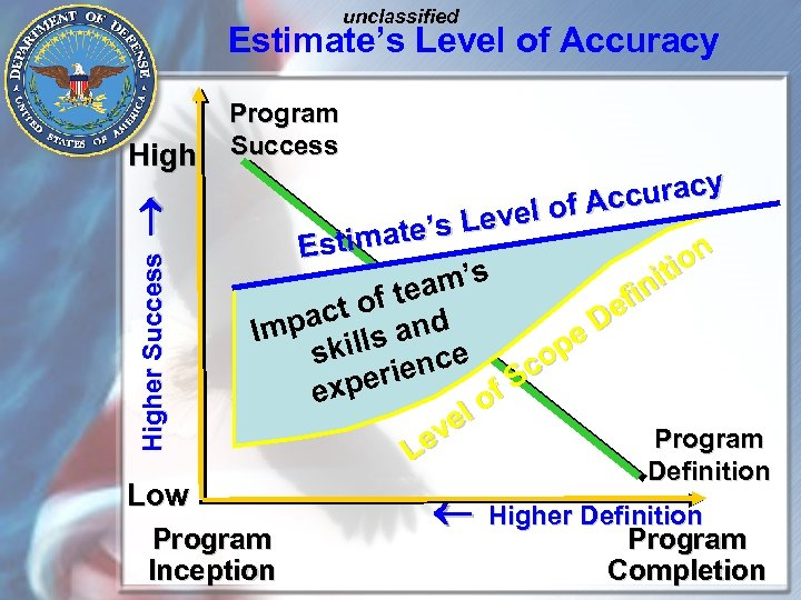 unclassified Estimate's Level of Accuracy Higher Success ® High Program Success curacy el of