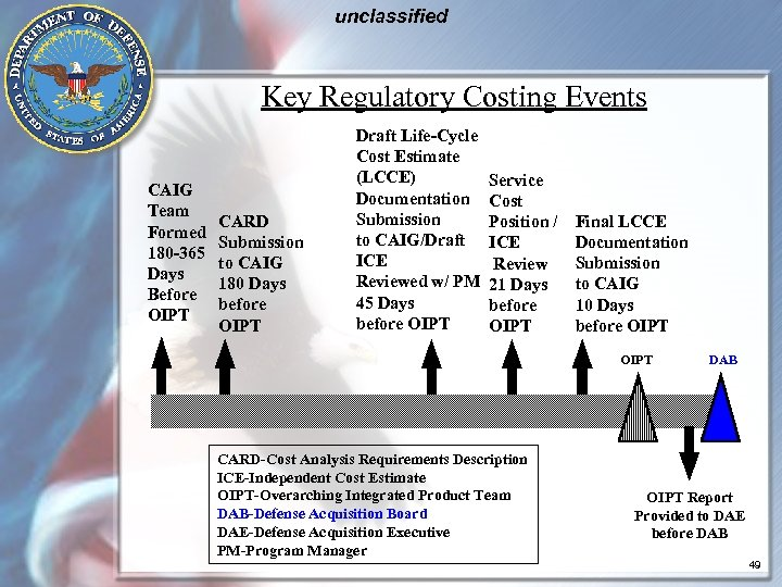 unclassified Key Regulatory Costing Events CAIG Team Formed 180 -365 Days Before OIPT CARD