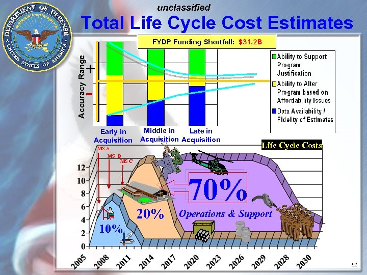 unclassified Accuracy Range Total Life Cycle Cost Estimates + Early in Acquisition Middle in