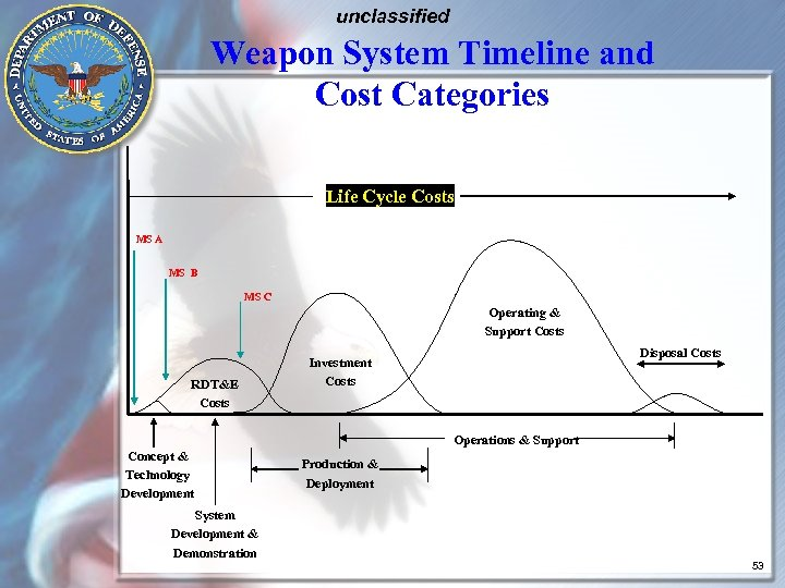 unclassified Weapon System Timeline and Cost Categories Life Cycle Costs MS A MS B