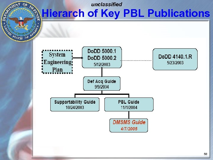 unclassified Hierarch of Key PBL Publications 68