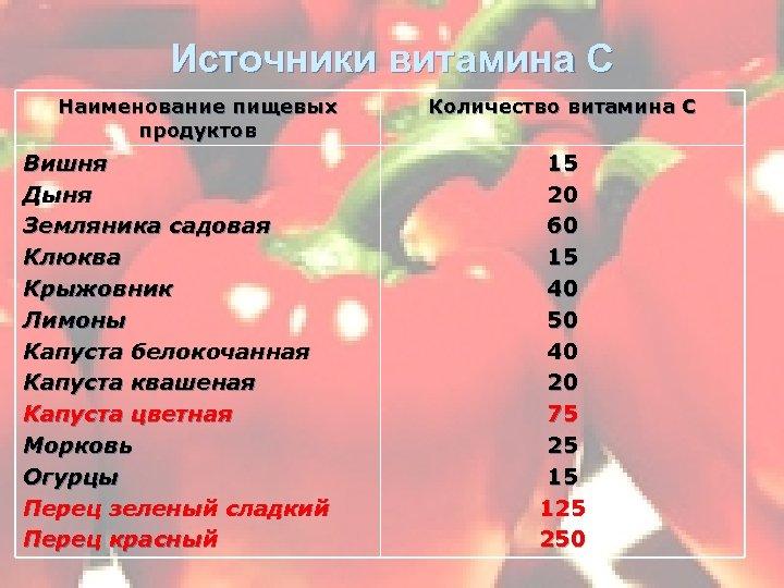 Источники витамина С Наименование пищевых продуктов Вишня Дыня Земляника садовая Клюква Крыжовник Лимоны Капуста