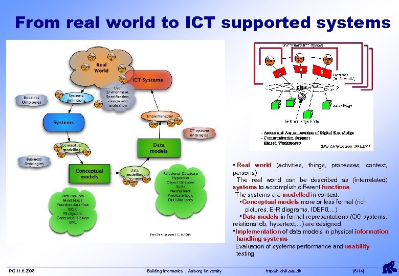 From real world to ICT supported systems ・ Real world (activities, things, processes, context,