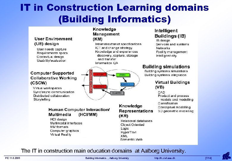 IT in Construction Learning domains (Building Informatics) The IT in construction main education domains