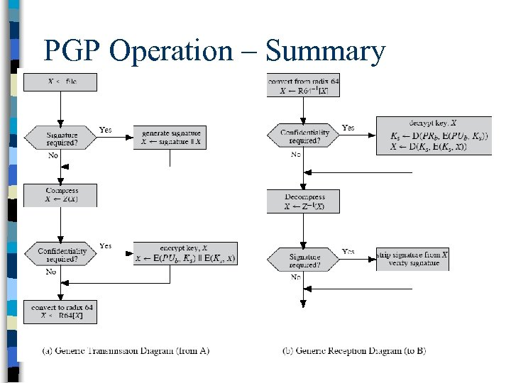 PGP Operation – Summary